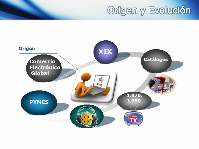 Representar en una linea de tiempo con la fecha o año , la evolución o surgimiento del Comercio Electrónico