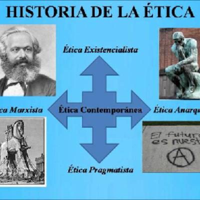 HISTORIA DE LA ÉTICA timeline