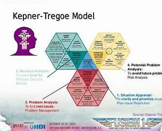 Kepner y Tregoe