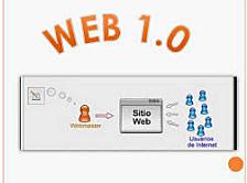WEB 1.0 Las marcas ingresan a la web