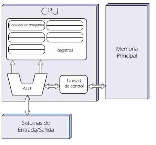 Ensayo sobre el  diseño lógico de las computadoras digitales