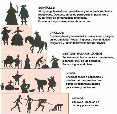 Sociedad Colonial