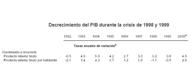 La crisis de la balanza de pagos de Brasil