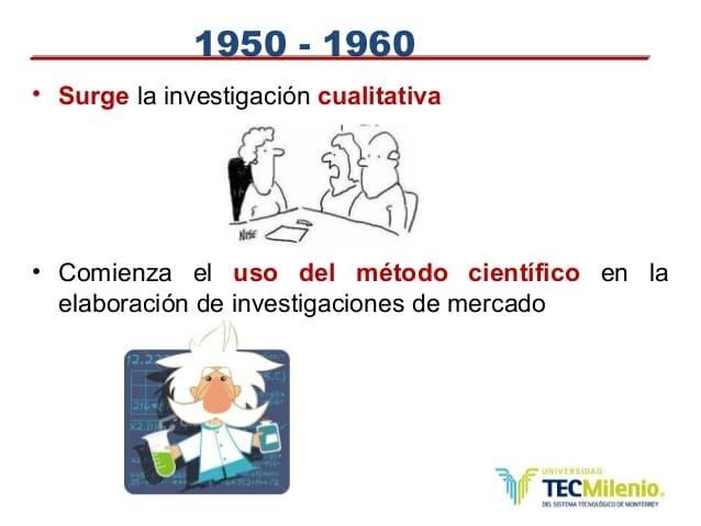 Investigación de Mercados- 1950