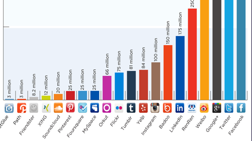 Social Media-2012