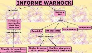 Reporte Warnock