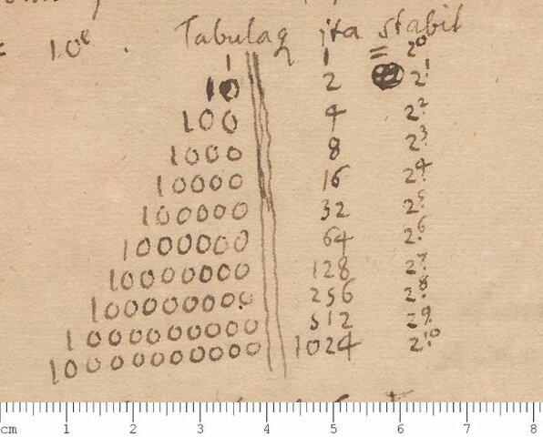 Descubrimiento del concepto del numero cero