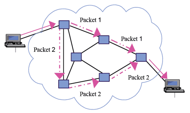 Packet-switching Was Created