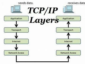 Transmission Control Protocol invention