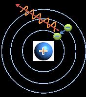 Modelo Atómico de Niels H. D. Borh