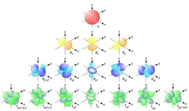 Modelo Atómico Schroedinger/Heisenberg