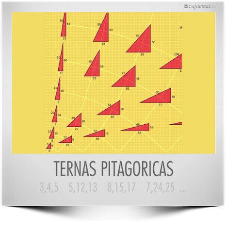 Ternas Pitagóricas
