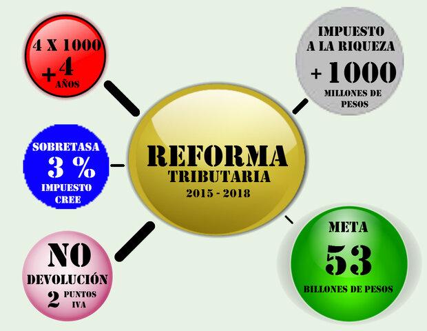 Ley 1607 de 2014