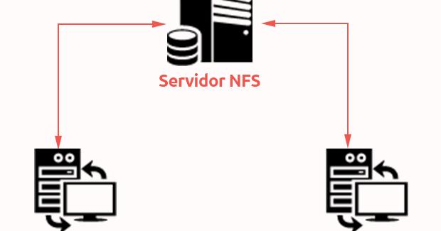 NFS net