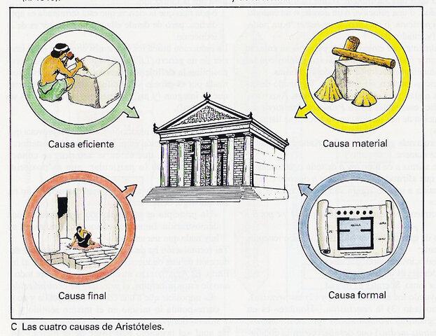 Aristóteles: Las cuatro causas