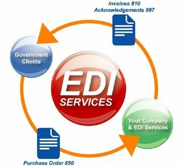 El intercambio Electrónico de Datos (EDl)