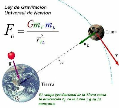 teoría de la gravitación universal