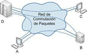 Desarrollo de la conmutación de paquetes 1961-1972