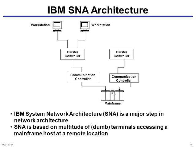 Red SNA de IBM 1969-1974