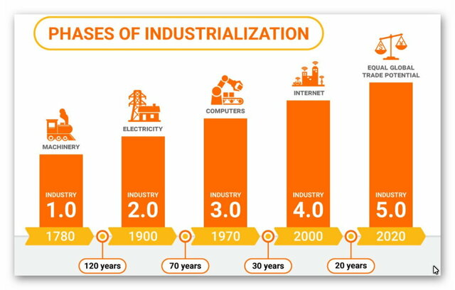 Revoluciones industriales