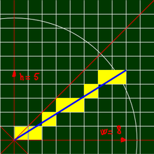 Algoritmo de Bresenham para trazar líneas.