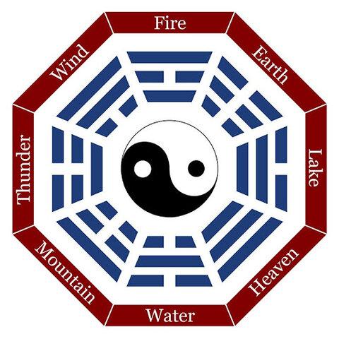 Aparece el libro de las mutaciones (I Ching)
