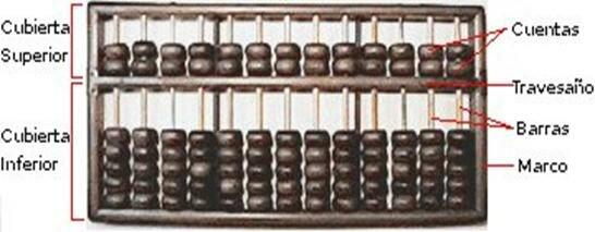 Uso de ábacos por los romanos