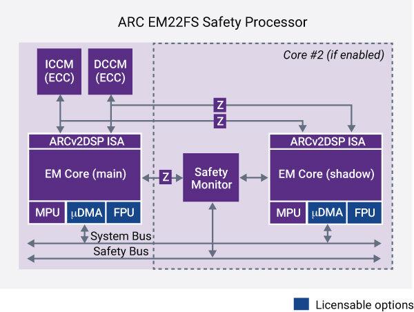 ARC EM22FS