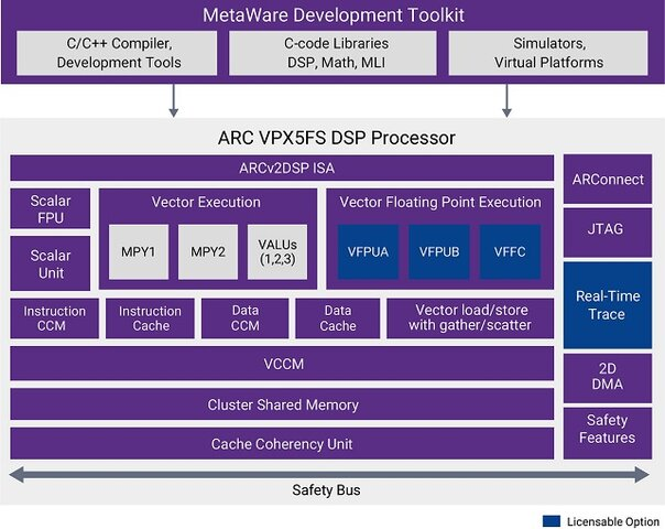 ARC VPX5FS