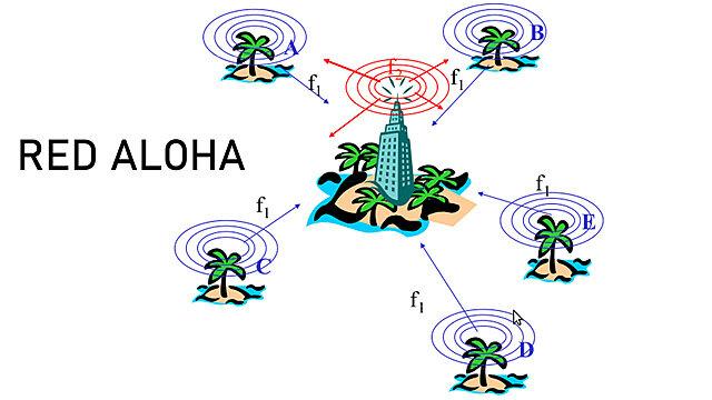 Hawai, Norman Abramson se desarrolló ALOHAnet, primer frecuencia de radio