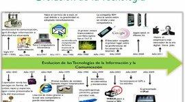 Historia y Evolución de la Tecnología timeline
