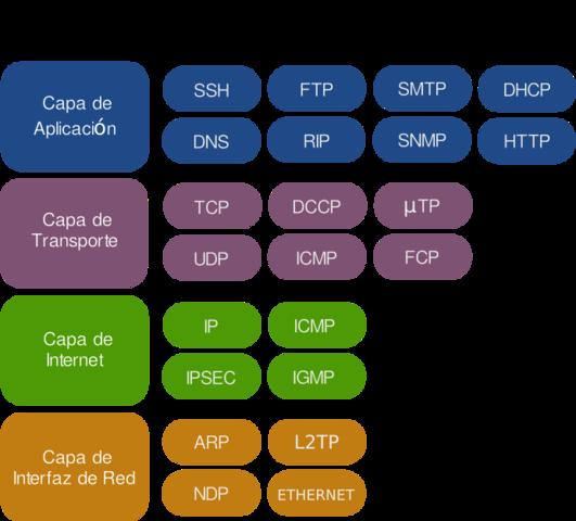Protocolos clave de Internet.