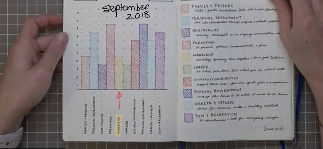 Jen rates her marriage 4 out of 10 in her BuJo