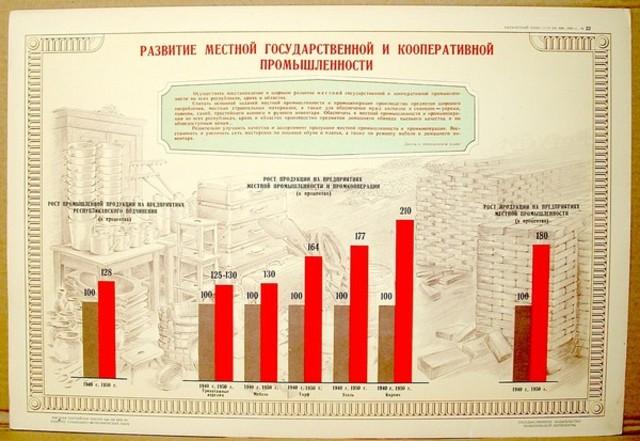 stalins 5 year plan
