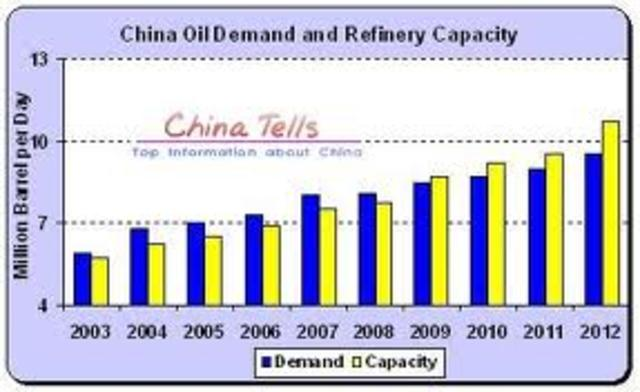 China's 8 billion dollar oil refinery
