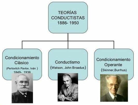 Teoría conductual de la personalidad
