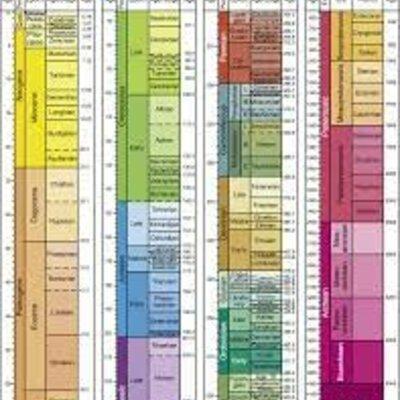 Geokronoloogiline skaala Sandra A timeline
