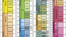 Geokronoloogiline skaala Jan Erik A timeline