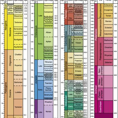 Geokronoloogiline skaala, Oskar G2R1 timeline