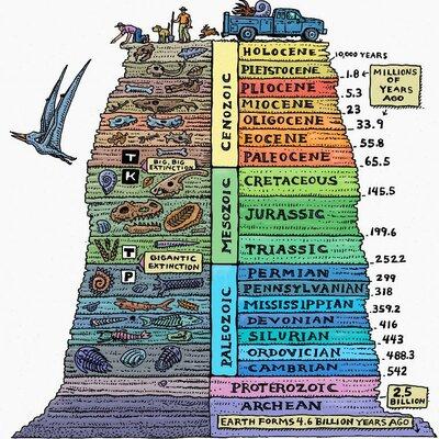 Geokronoloogiline skaala Laura Kristiine R1 timeline