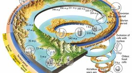 Geokronoloogiline skaala Helena E timeline