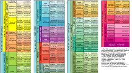 Geokronoloogiline skaala Annika E timeline