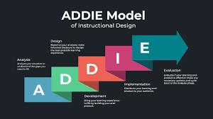 Instructional Design: The ADDIE model