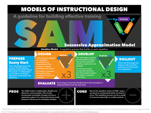 Instructional Design: The SAM model (alternative to ADDIE model.