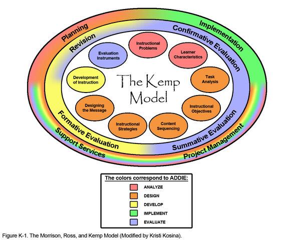 Instructional Design: Kemp Model
