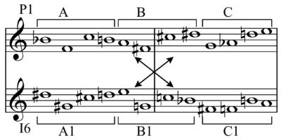 12-tone method (Serialism)