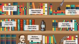 English literature Periods timeline