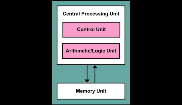 Definició de la arquitectura dels ordinadors