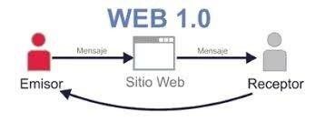 Caracteristicass de Web 1.0