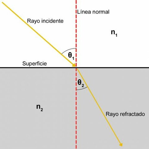 Leyes de la refracción
